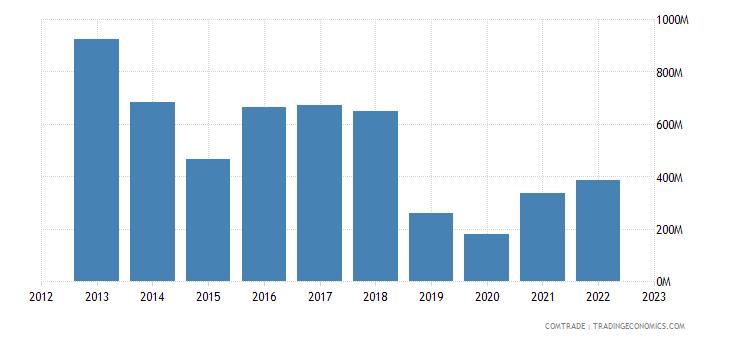 qatar exports malaysia