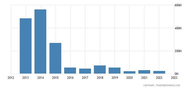 qatar exports mexico