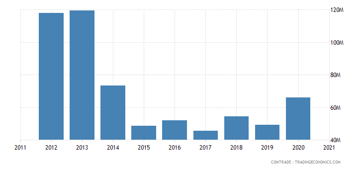 qatar exports morocco