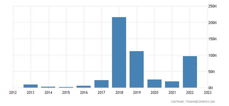 qatar exports mozambique