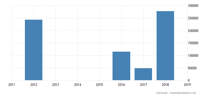 qatar exports namibia