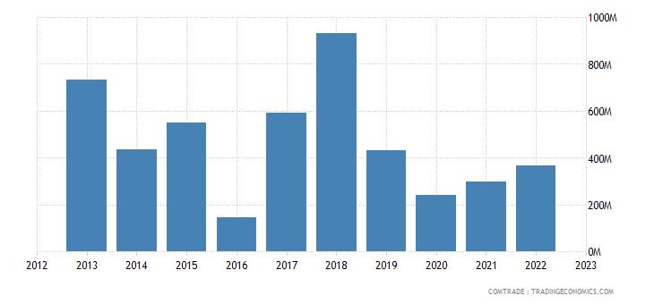 qatar exports netherlands