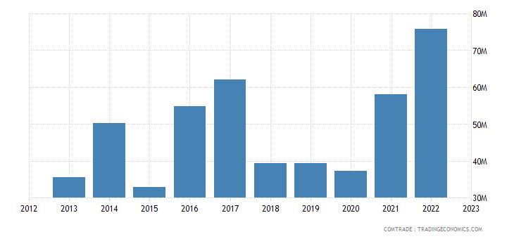 qatar exports nigeria