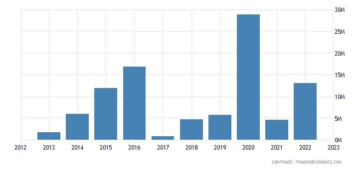 qatar exports norway