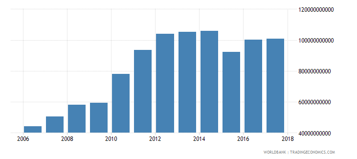 qatar exports of goods and services constant 2000 us dollar wb data