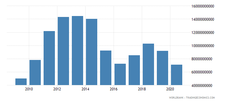 qatar exports of goods and services us dollar wb data