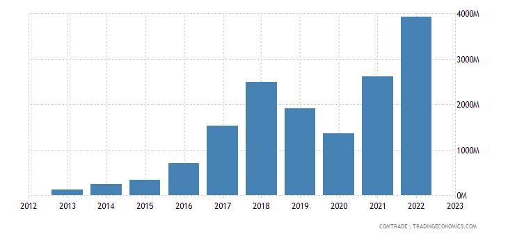 qatar exports pakistan