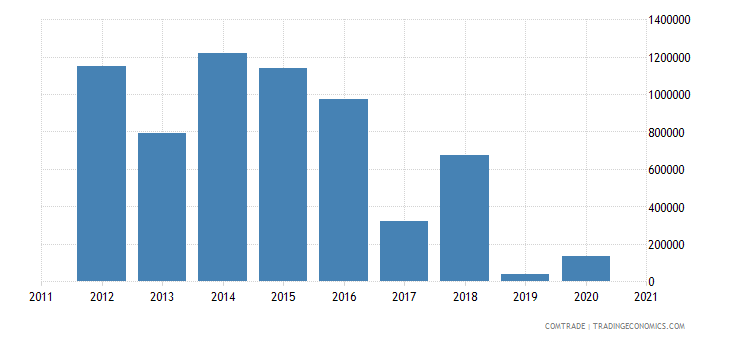 qatar exports paraguay