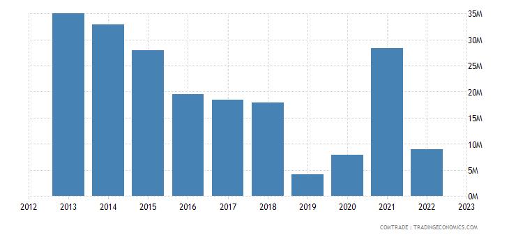 qatar exports peru