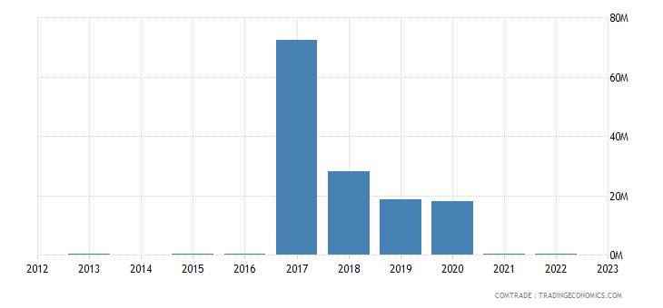 qatar exports philippines articles iron steel