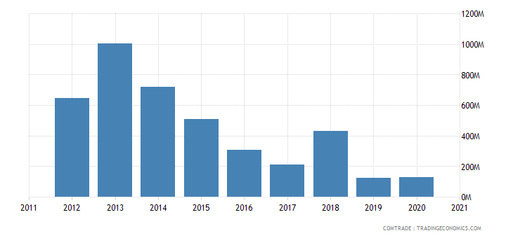 qatar exports philippines