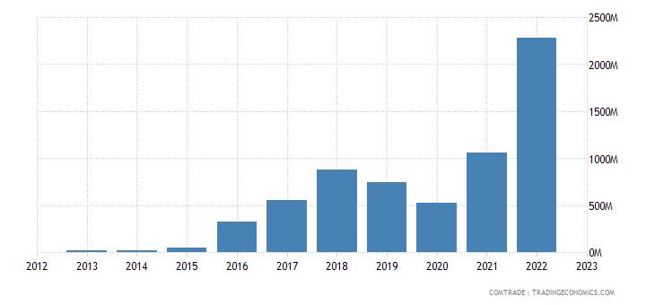 qatar exports poland