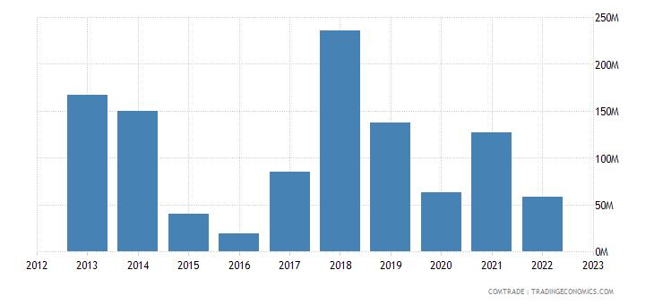qatar exports portugal