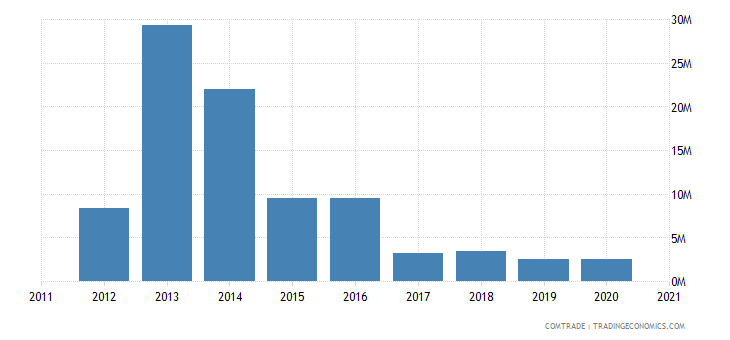 qatar exports romania