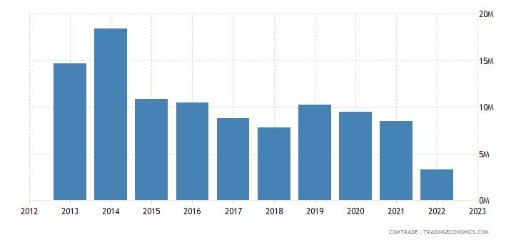 qatar exports russia