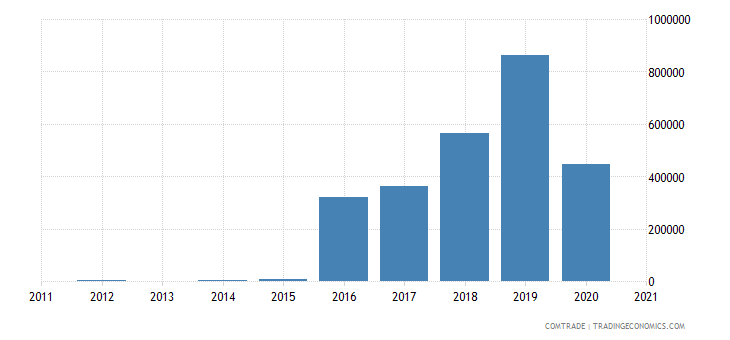 qatar exports rwanda