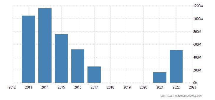 qatar exports saudi arabia