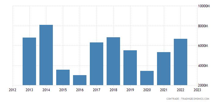 qatar exports singapore