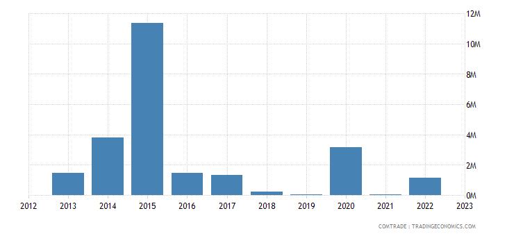 qatar exports slovakia