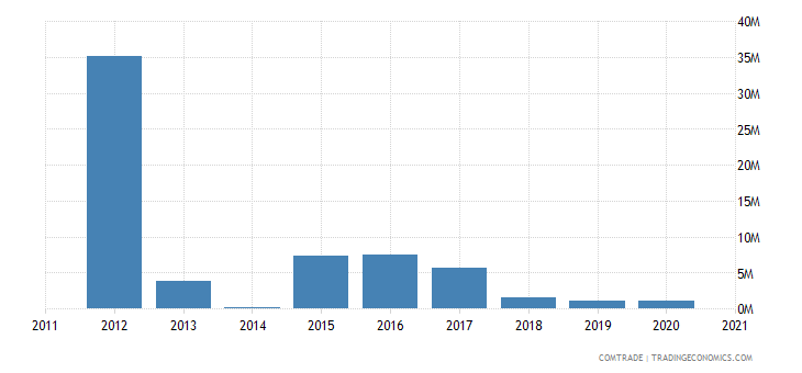 qatar exports slovenia