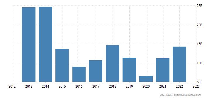 qatar exports south korea
