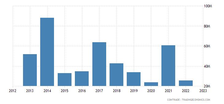 qatar exports sri lanka
