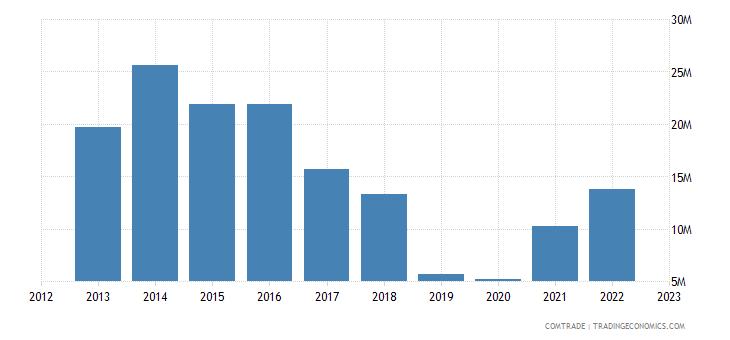 qatar exports sweden