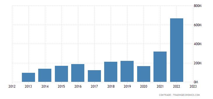 qatar exports switzerland