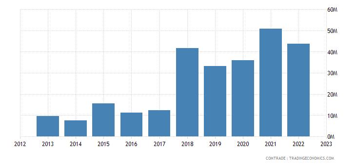 qatar exports tanzania