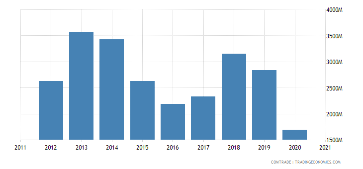 qatar exports thailand