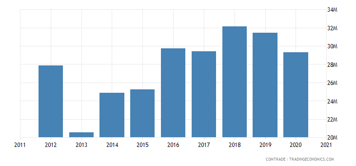 qatar exports tunisia