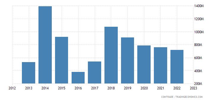 qatar exports turkey