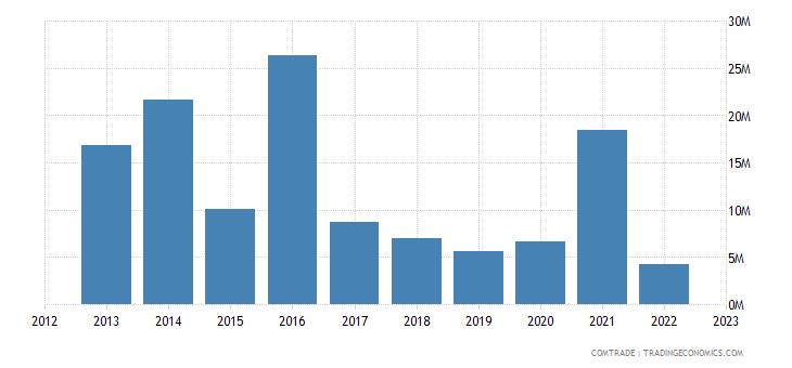 qatar exports ukraine