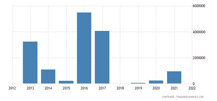 qatar exports venezuela