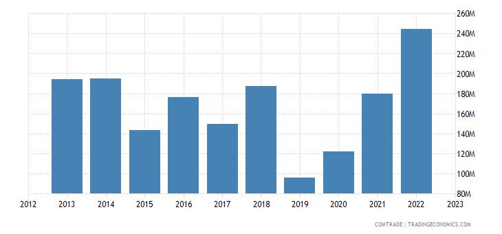 qatar exports vietnam