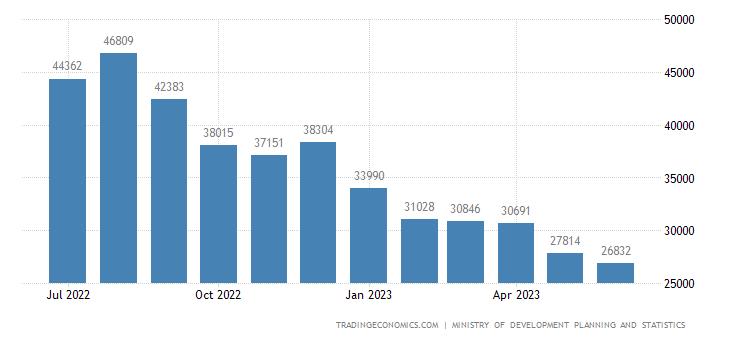 Qatar Exports | 2019 | Data | Chart | Calendar | Forecast | News