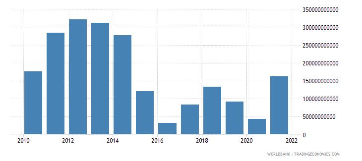qatar external balance on goods and services current lcu wb data
