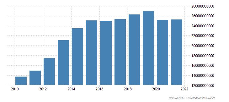 qatar final consumption expenditure current lcu wb data