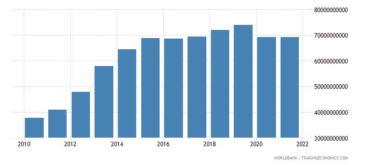 qatar final consumption expenditure us dollar wb data