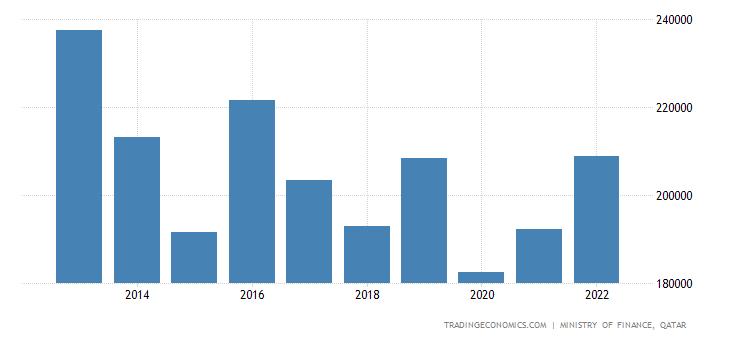 Qatar Fiscal Expenditure