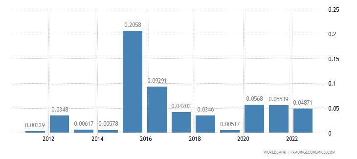 qatar food exports percent of merchandise exports wb data