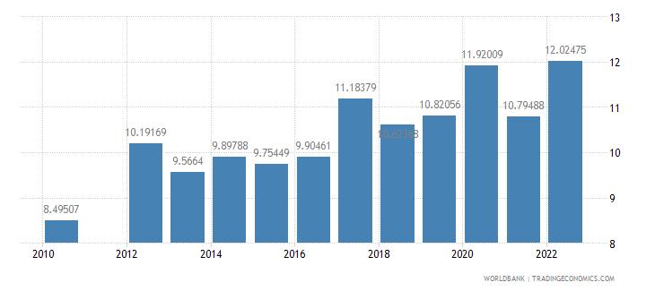 qatar food imports percent of merchandise imports wb data