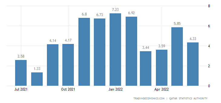 Qatar Food Inflation