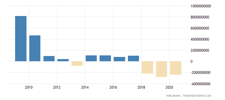 qatar foreign direct investment net inflows bop current us$ wb data