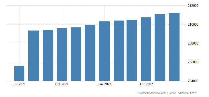Qatar Foreign Exchange Reserves