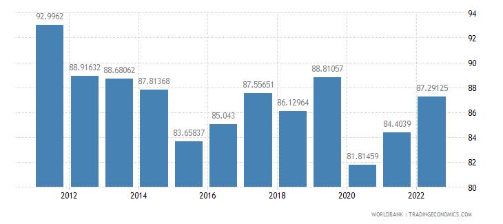 qatar fuel exports percent of merchandise exports wb data