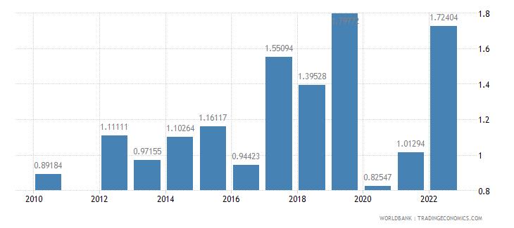 qatar fuel imports percent of merchandise imports wb data