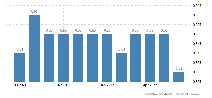 Qatar Gasoline Prices