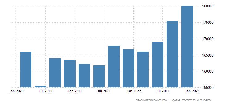 Qatar GDP Constant Prices