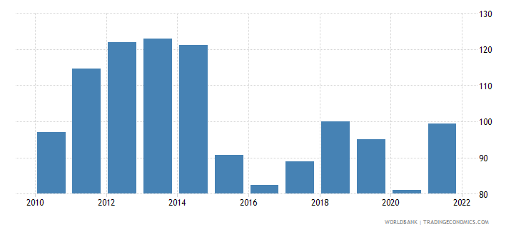 qatar gdp deflator linked series base year varies by country wb data